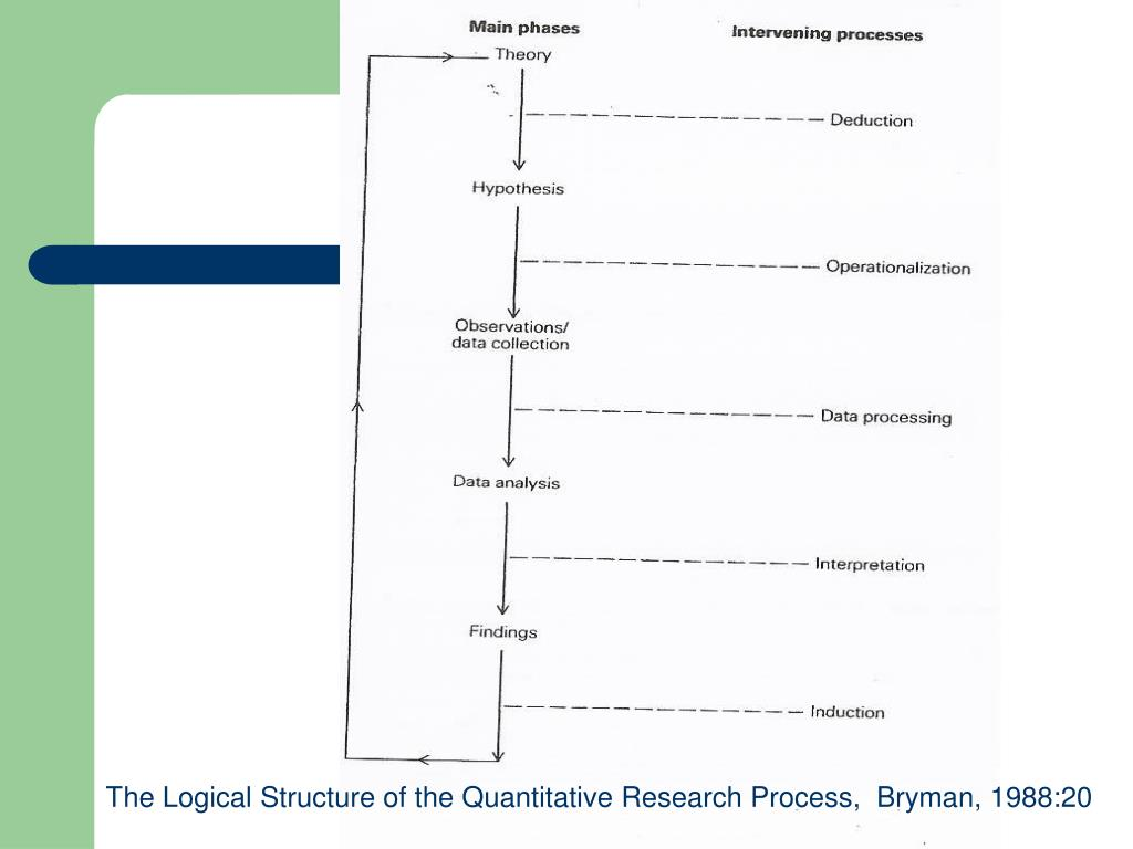 The Logical Structure of the Quantitative Research Process,  Bryman, 1988:20