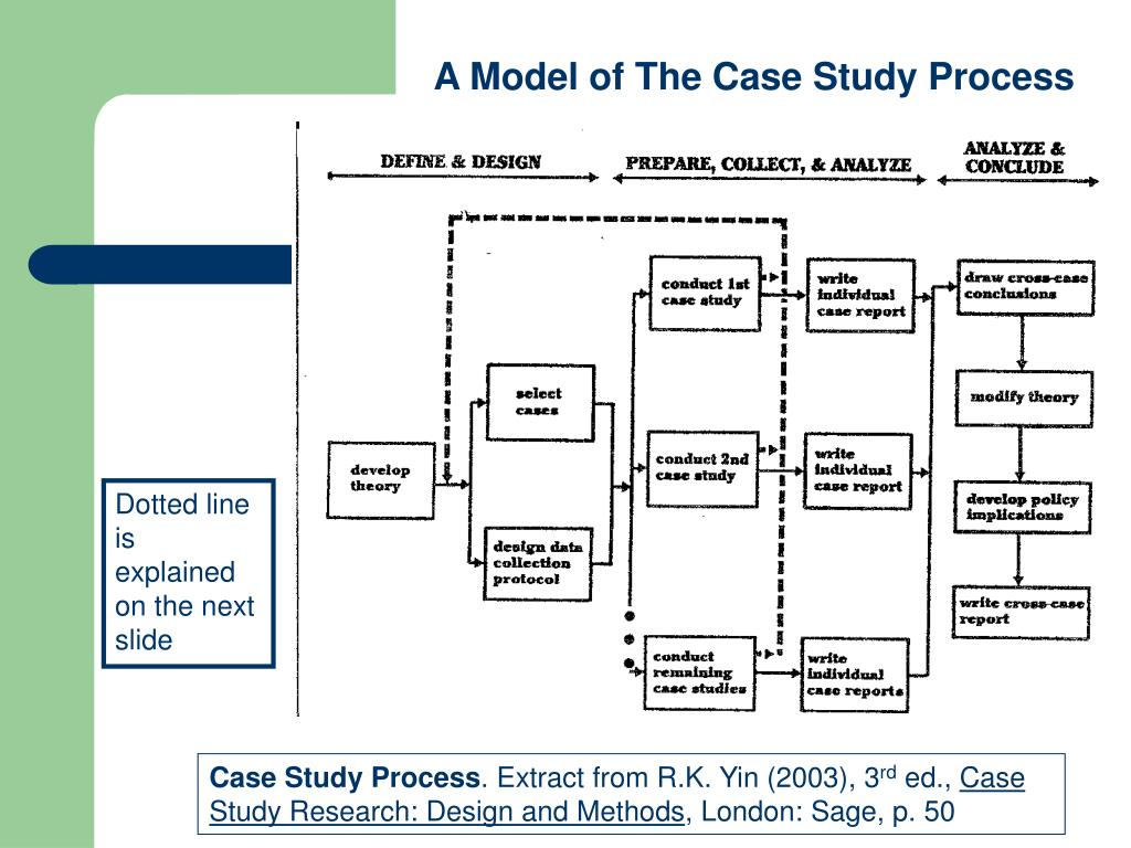 A Model of The Case Study Process