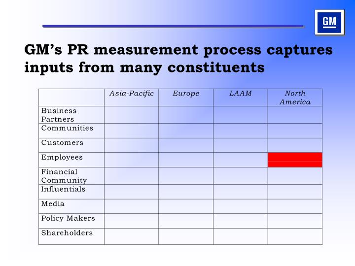 Gm s pr measurement process captures inputs from many constituents