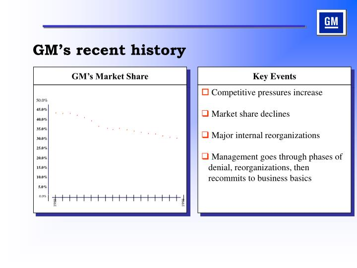 Gm s recent history