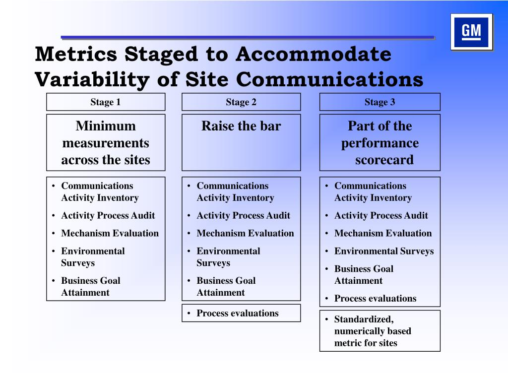 Metrics Staged to Accommodate Variability of Site Communications