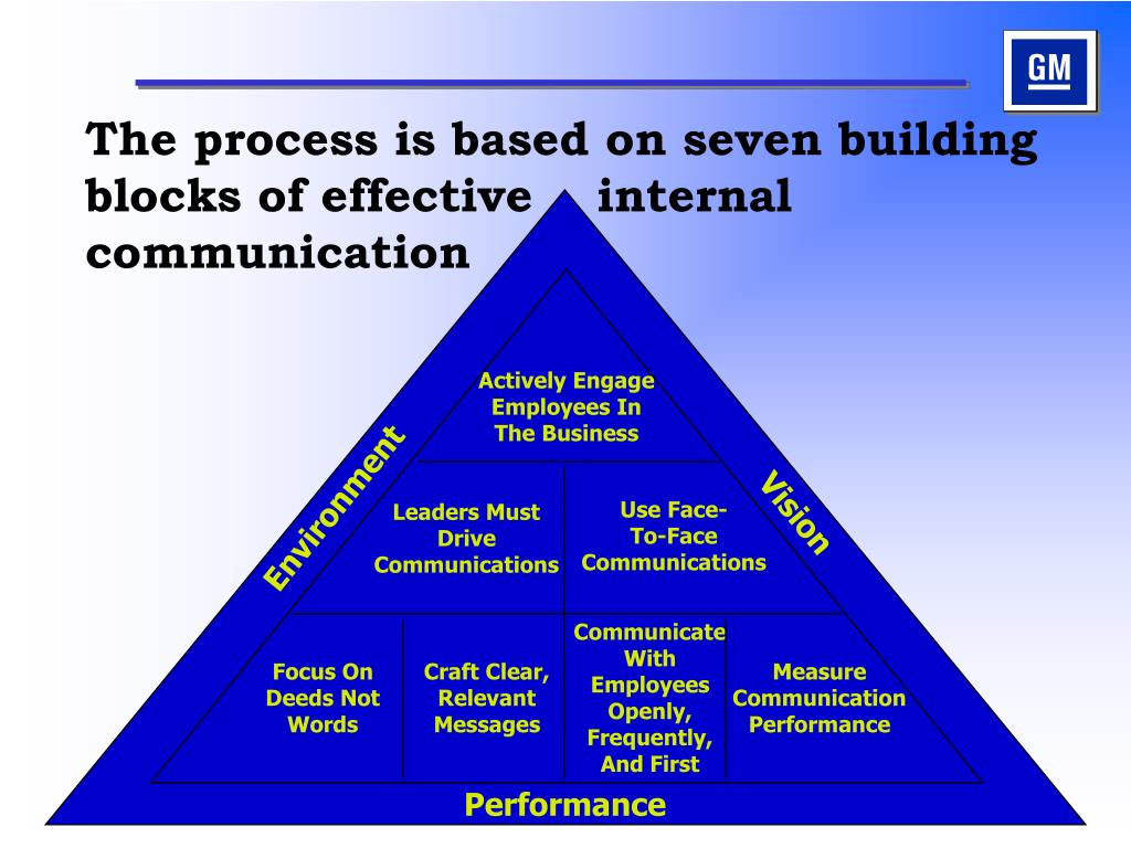 The process is based on seven building blocks of effective    internal communication