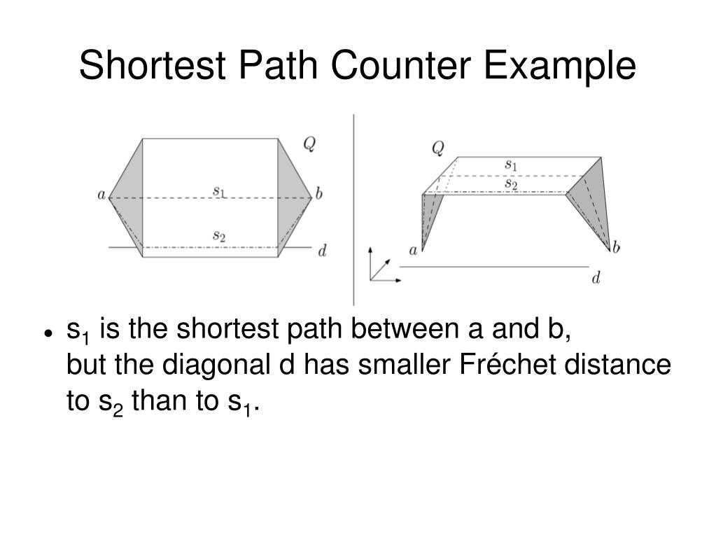 Shortest Path Counter Example