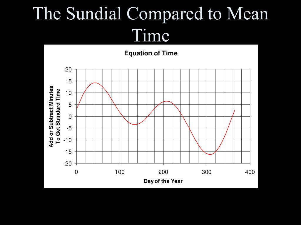 The Sundial Compared to Mean Time