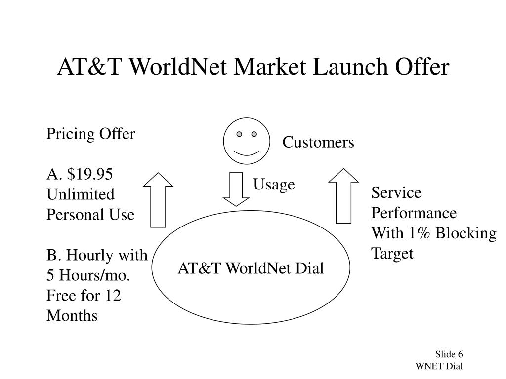 AT&T WorldNet Market Launch Offer
