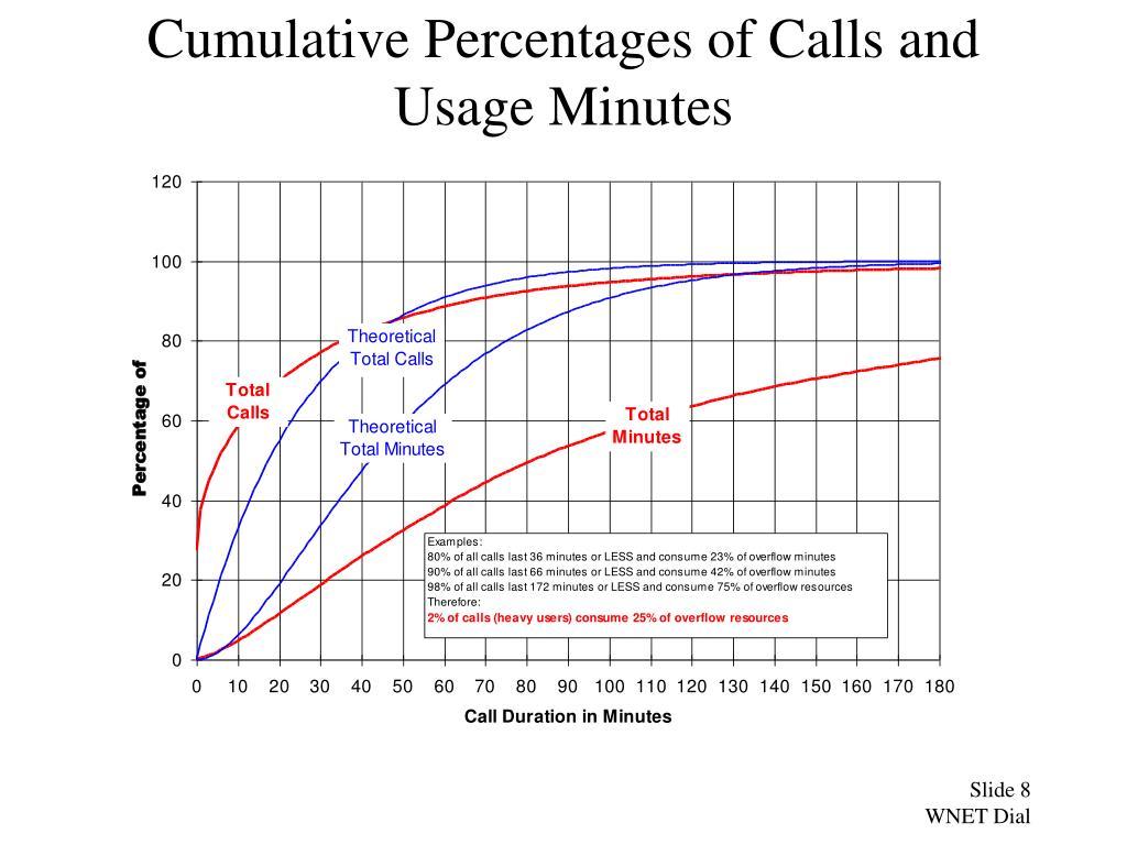 Cumulative Percentages of Calls and Usage Minutes