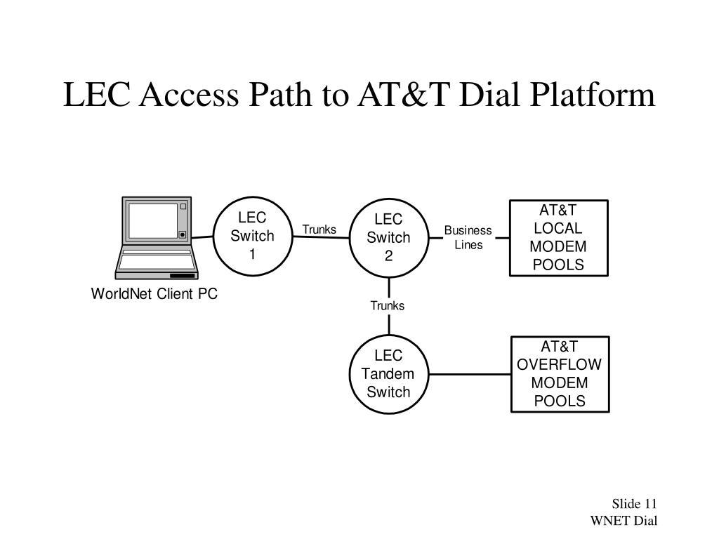 LEC Access Path to AT&T Dial Platform