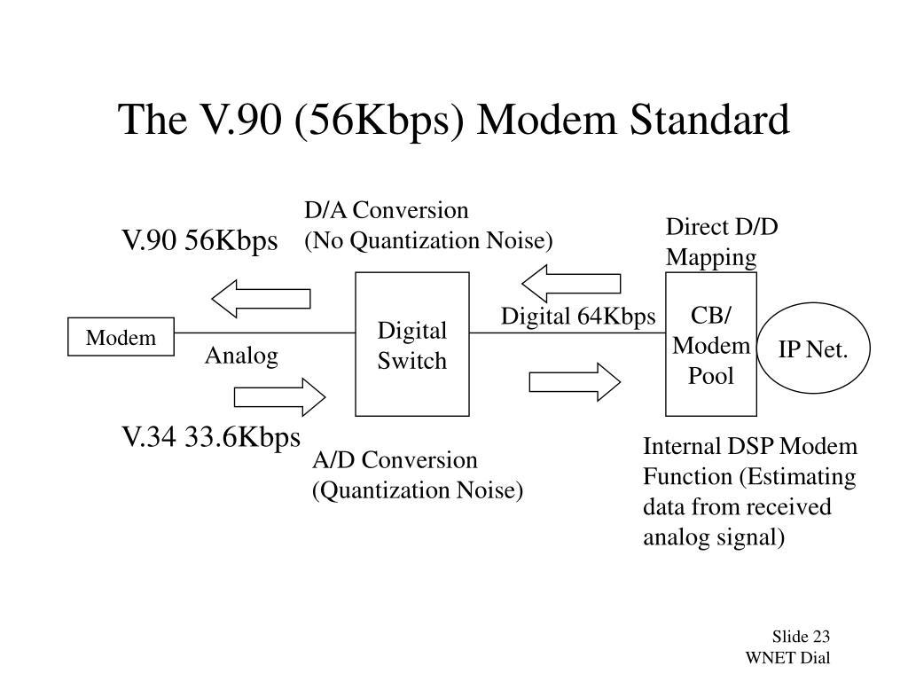 The V.90 (56Kbps) Modem Standard