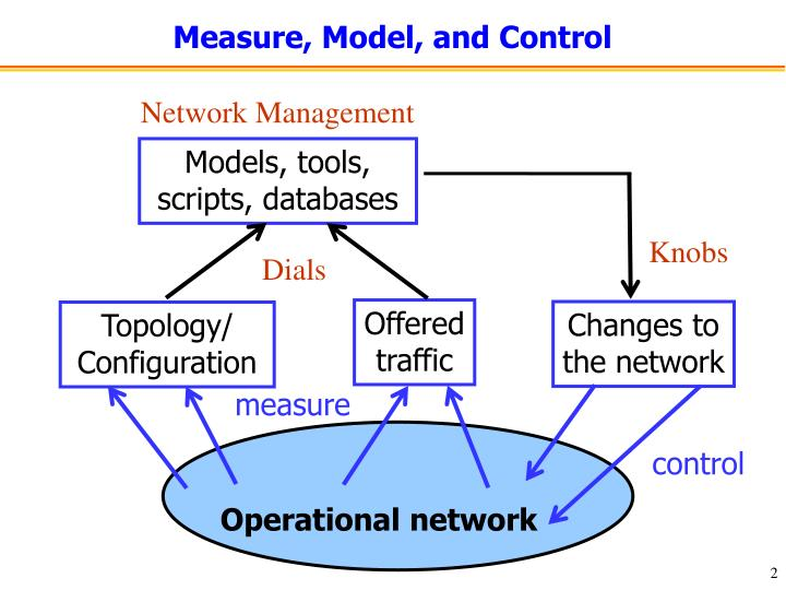 Measure model and control
