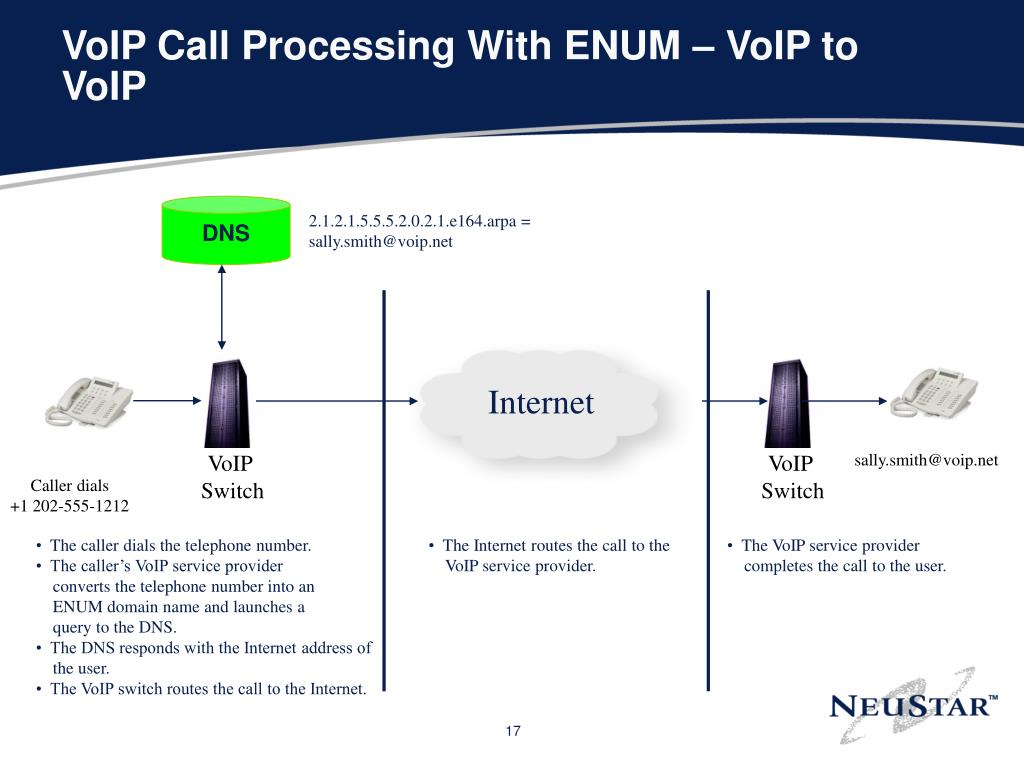 VoIP Call Processing With ENUM – VoIP to VoIP