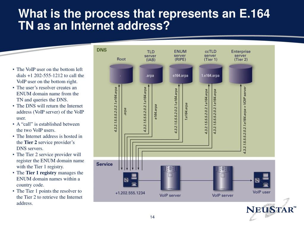 What is the process that represents an E.164 TN as an Internet address?