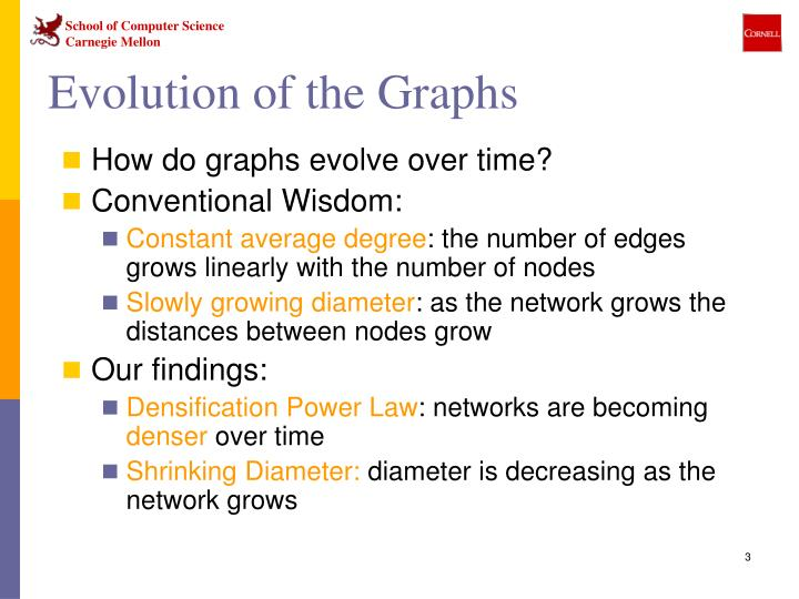 Evolution of the graphs