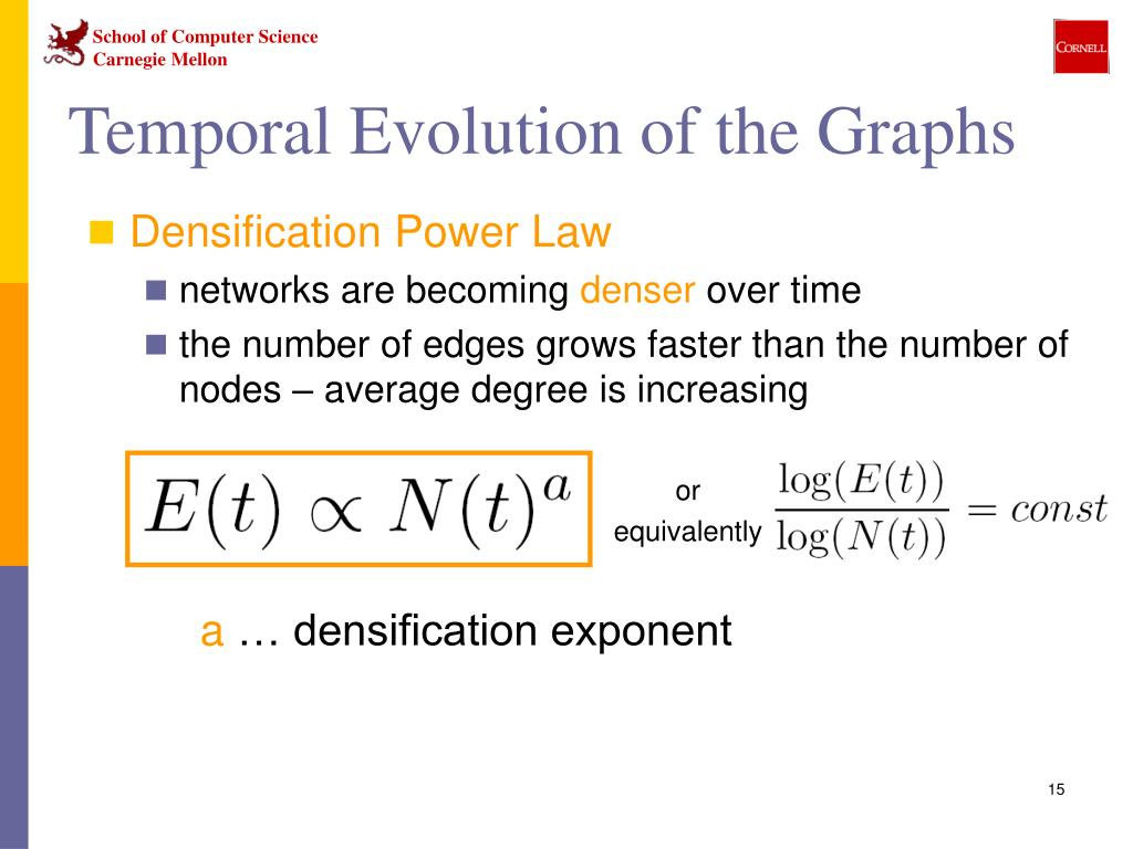 Temporal Evolution of the Graphs