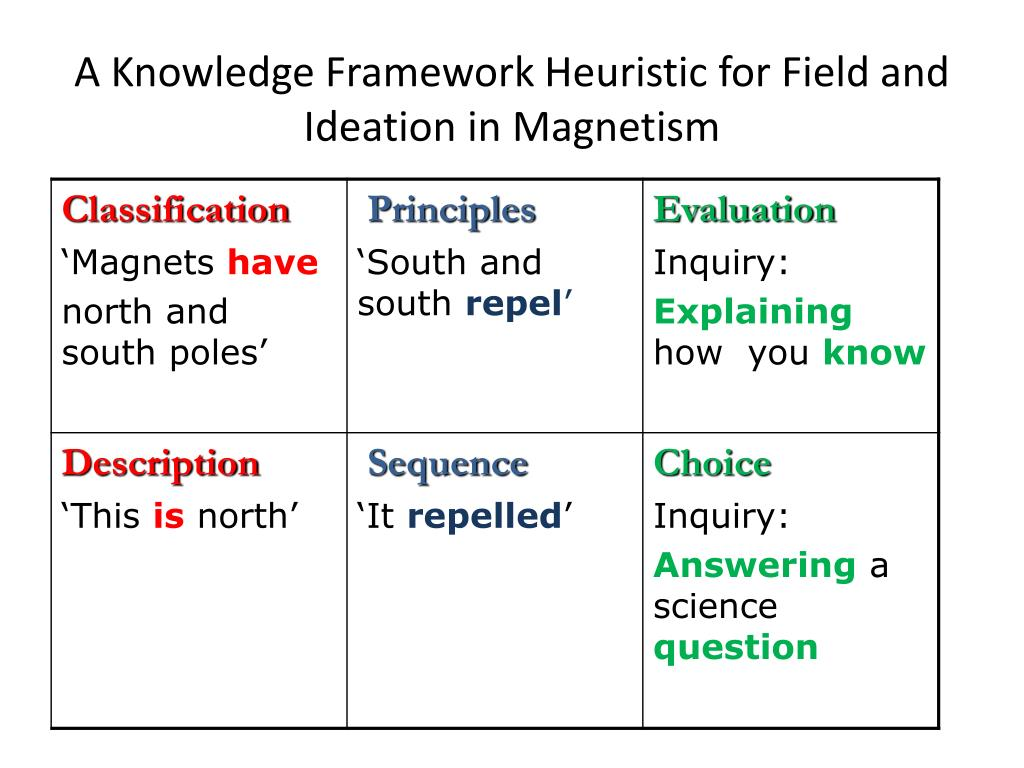 A Knowledge Framework Heuristic for Field and Ideation in Magnetism