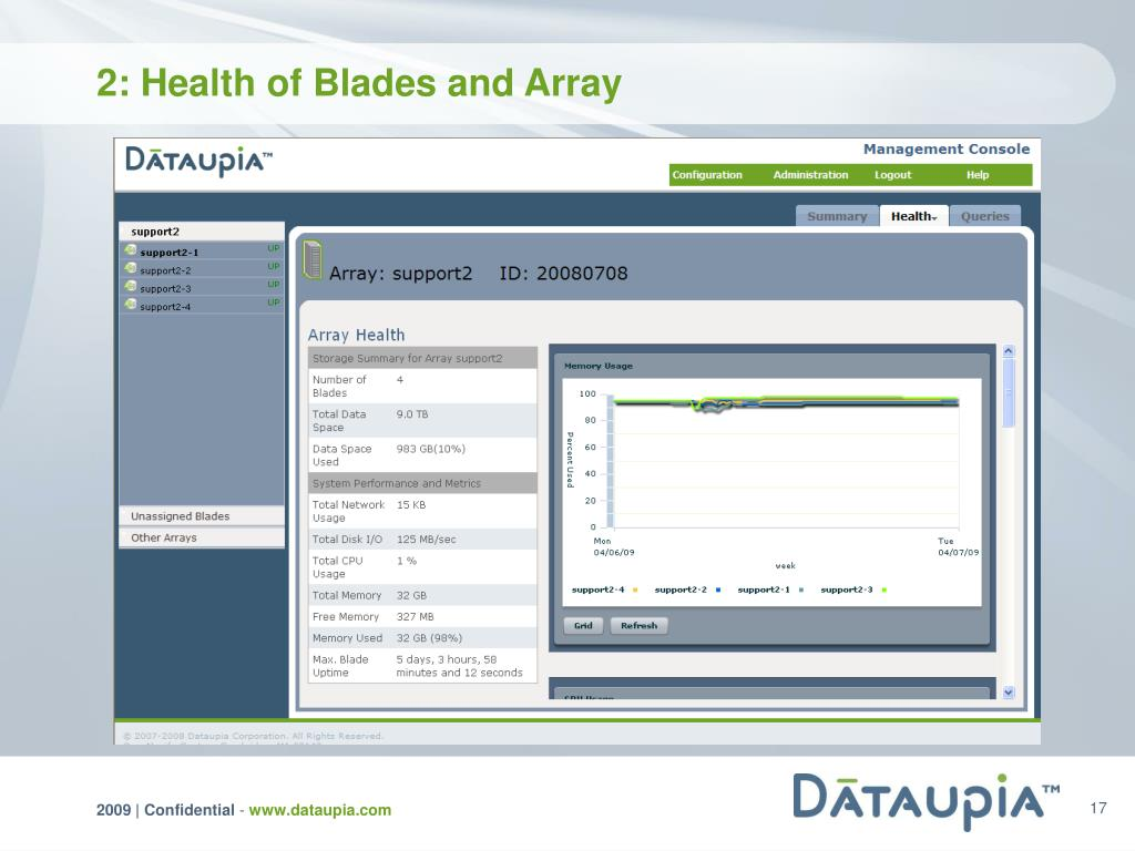 2: Health of Blades and Array