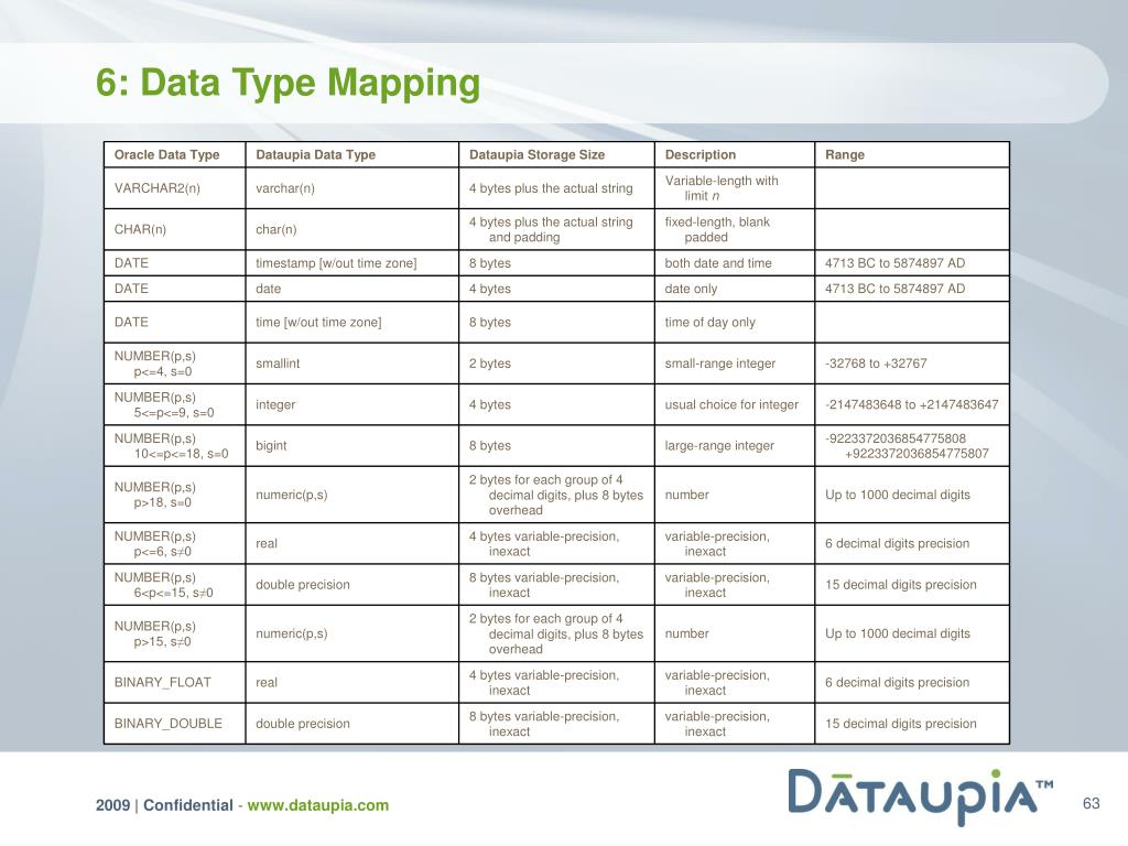 6: Data Type Mapping