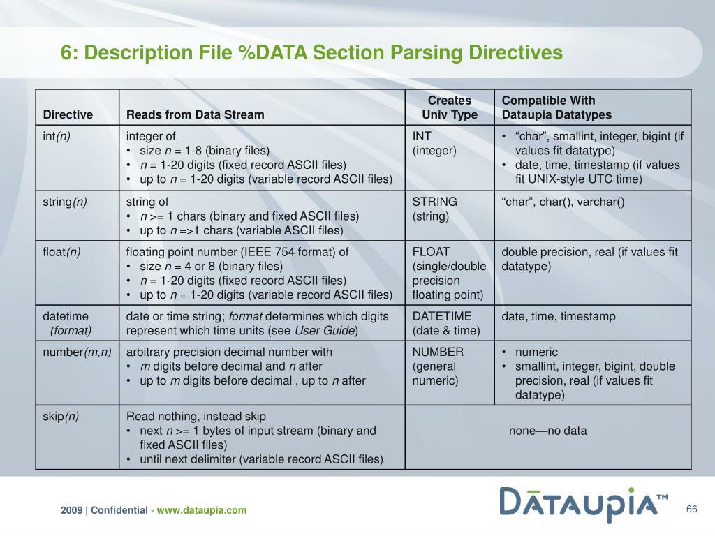 6: Description File %DATA Section Parsing Directives