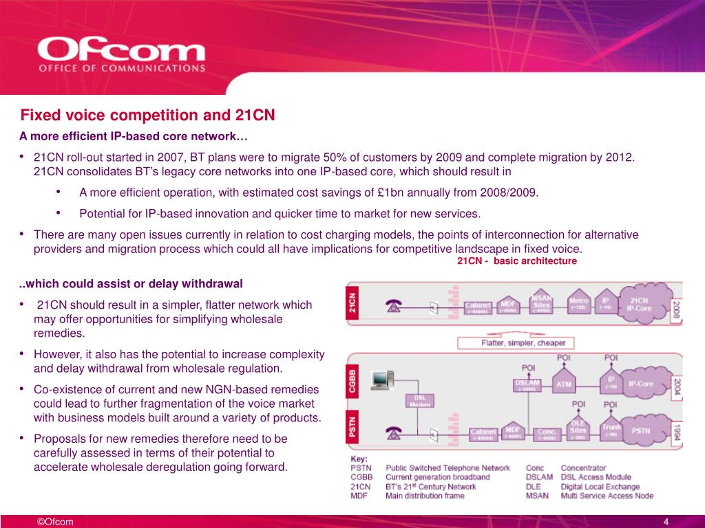 Fixed voice competition and 21CN