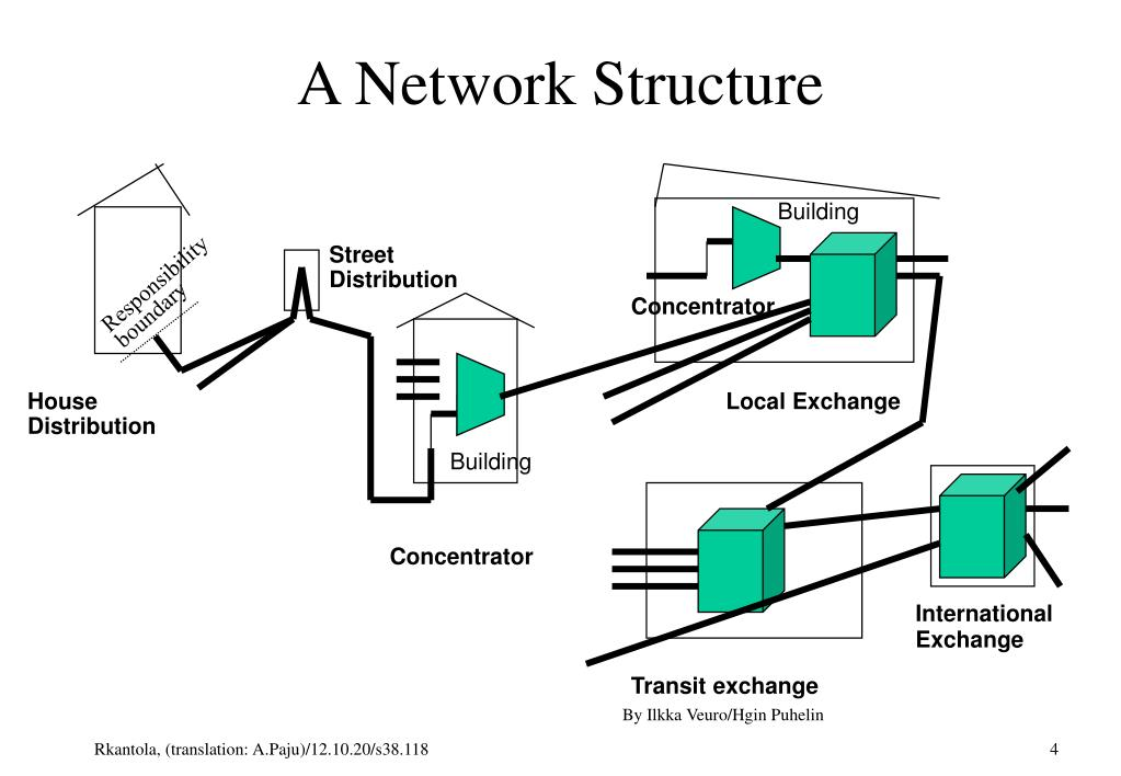 A Network Structure