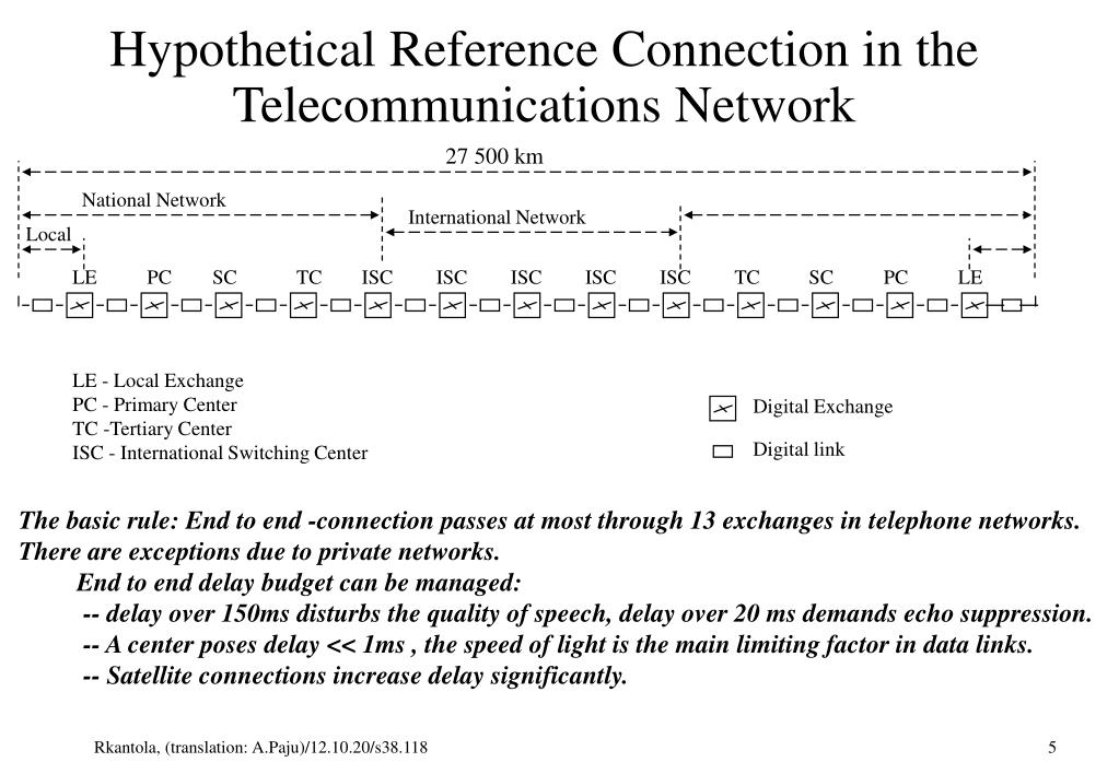 Hypothetical Reference Connection in the Telecommunications Network