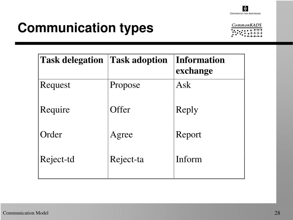 Communication types