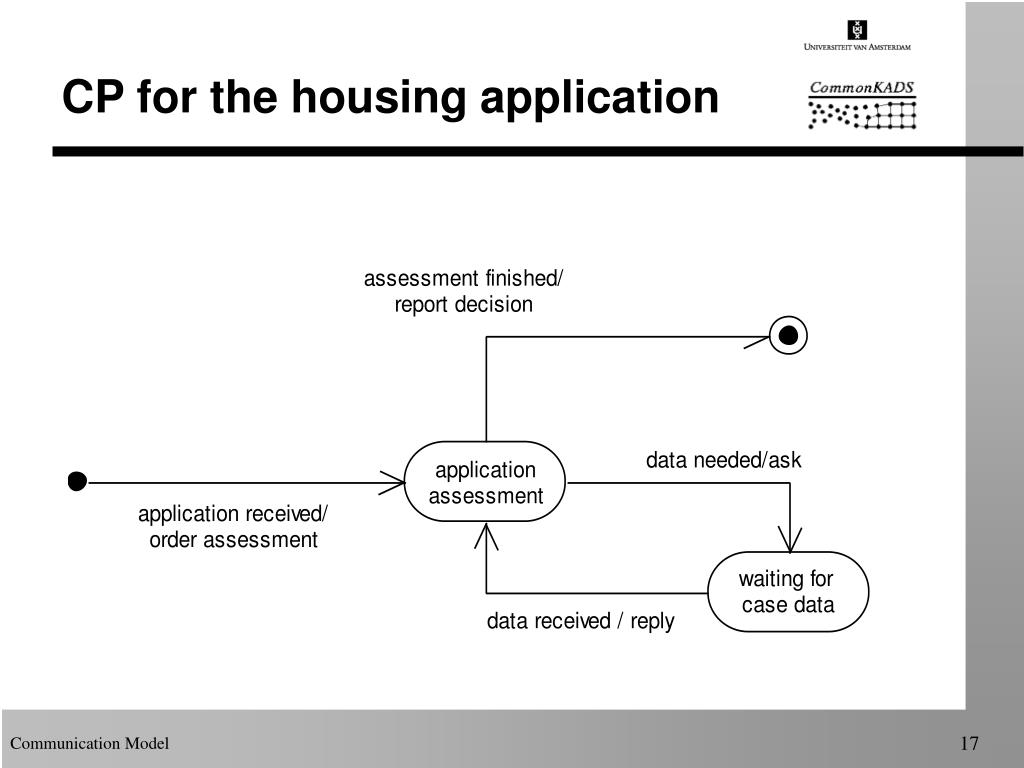 CP for the housing application