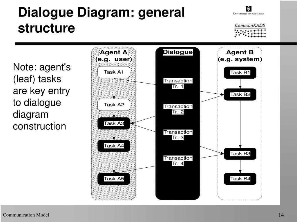 Dialogue Diagram: general  structure