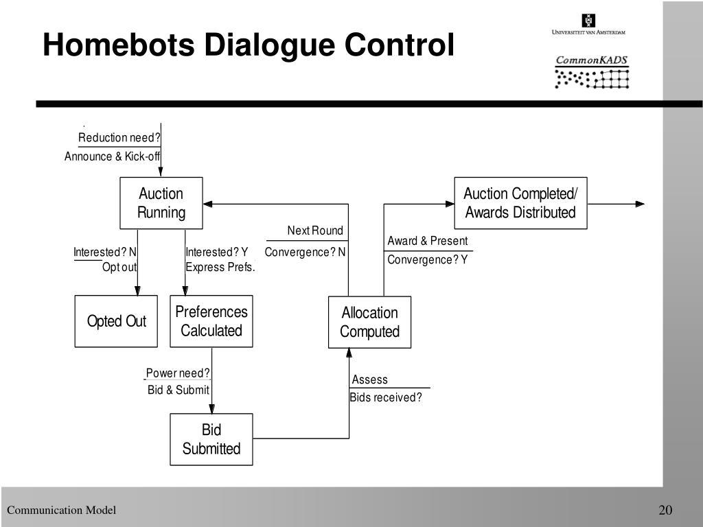 Homebots Dialogue Control
