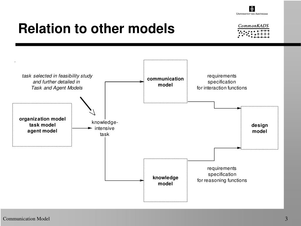 Relation to other models
