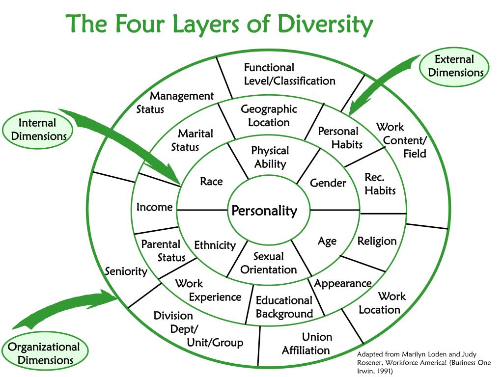 The Four Layers of Diversity