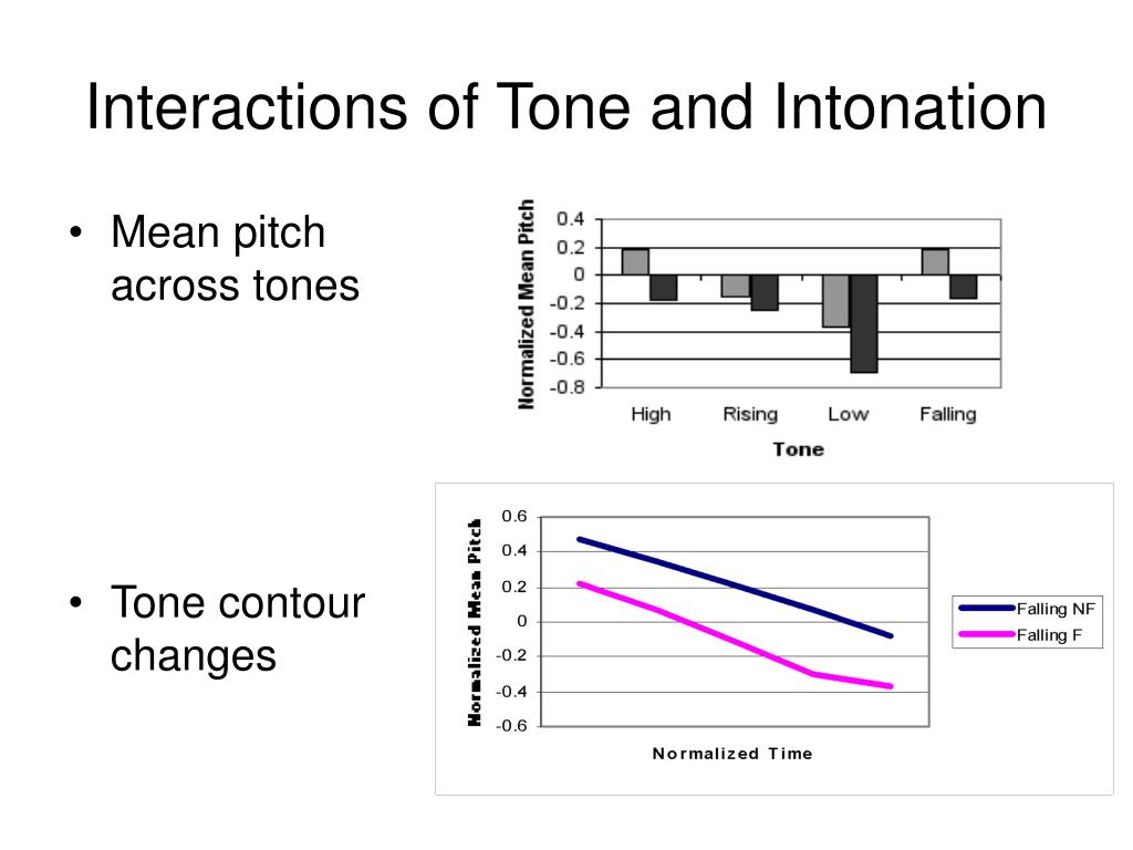 Interactions of Tone and Intonation