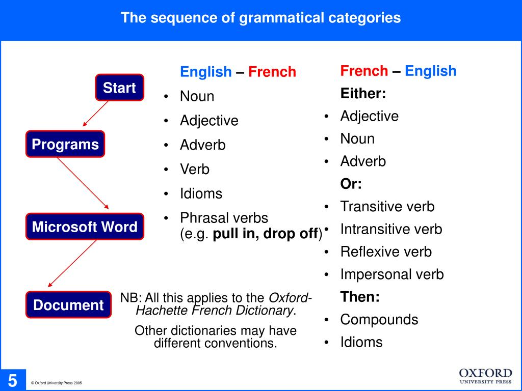 The sequence of grammatical categories