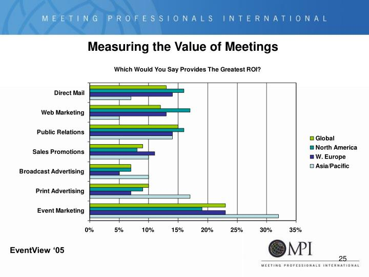 Measuring the Value of Meetings