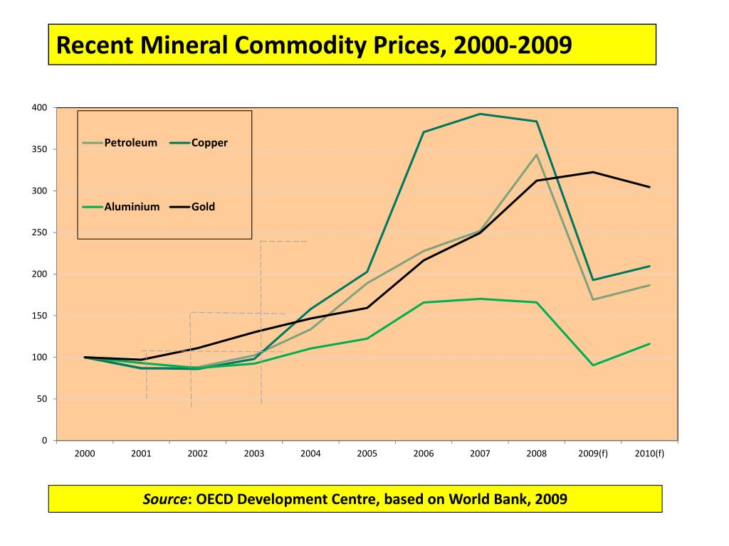 Recent Mineral Commodity Prices, 2000-2009