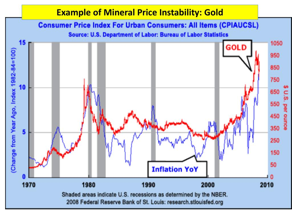 Example of Mineral Price Instability: Gold