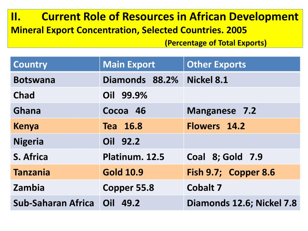 II.	Current Role of Resources in African Development