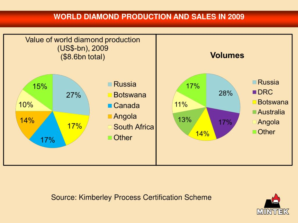 WORLD DIAMOND PRODUCTION AND SALES IN 2009