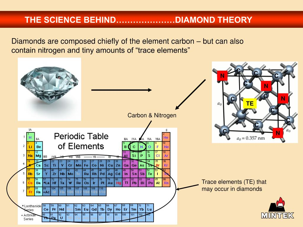 THE SCIENCE BEHIND…………………DIAMOND THEORY