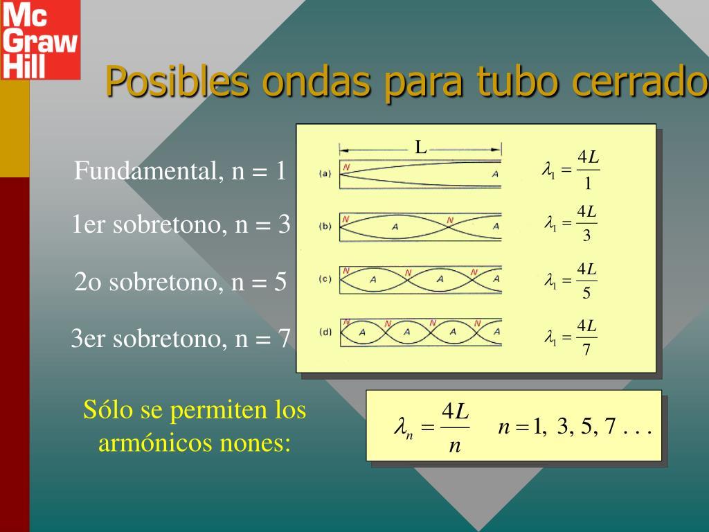 Fundamental, n = 1