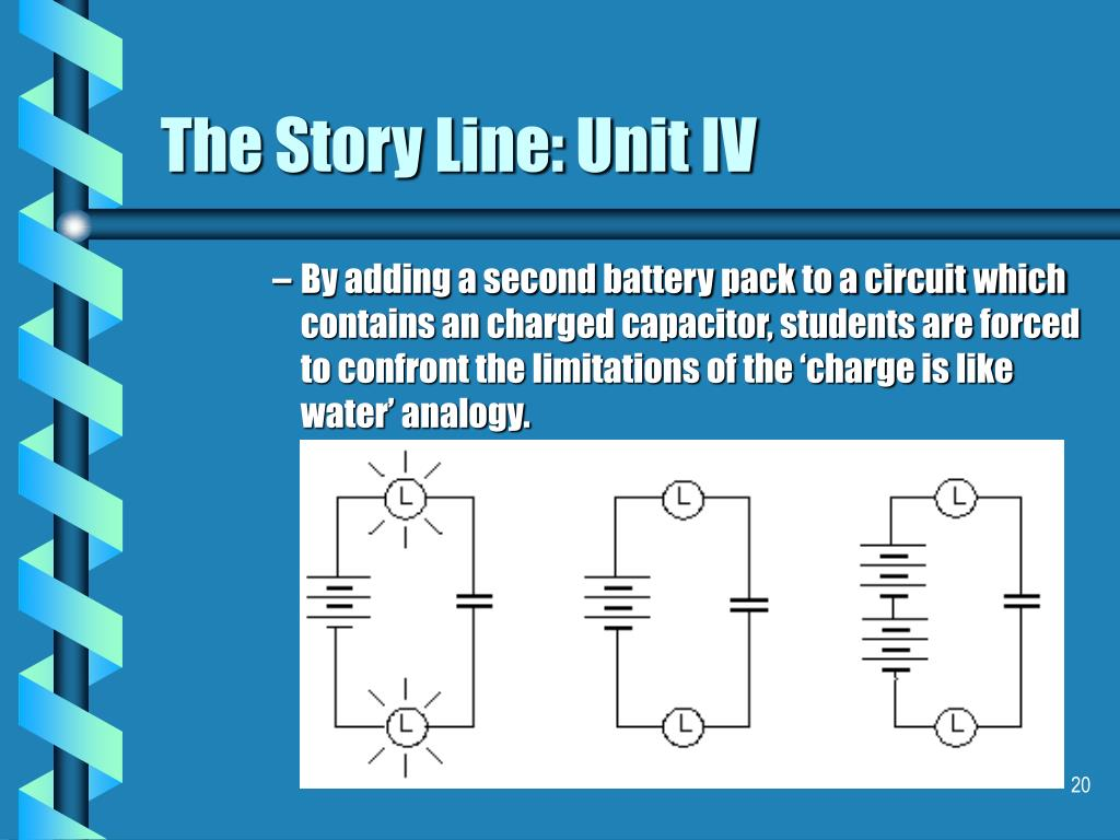 The Story Line: Unit IV