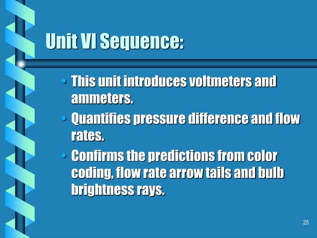 Unit VI Sequence: