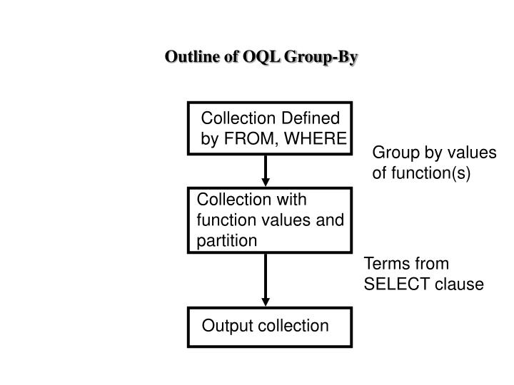 Outline of OQL Group-By