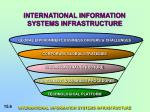 international information systems infrastructure6