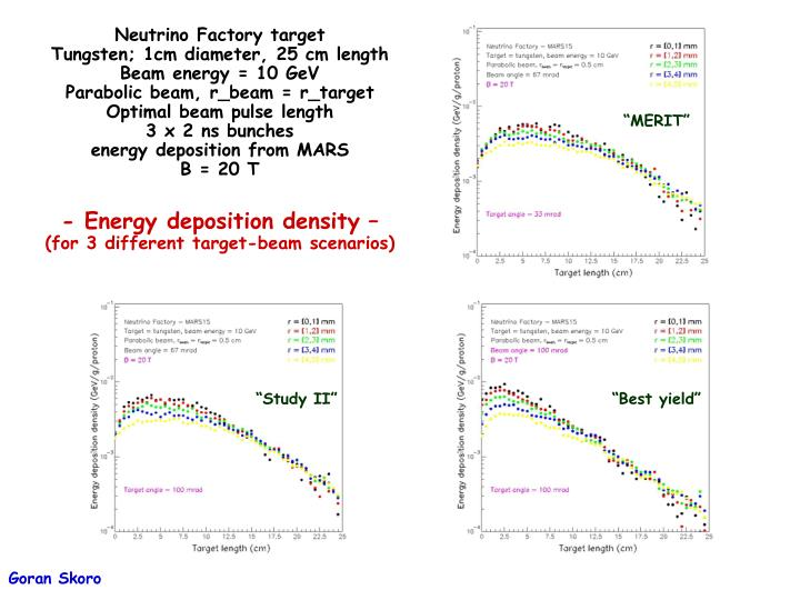 Neutrino Factory target