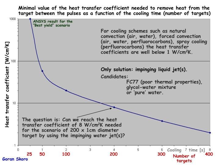 For cooling schemes such as natural convection (air, water), forced convection (air, water, perfluorocarbons), spray cooling (perfluorocarbons) the heat transfer coefficients are well below 1 W/cm