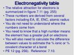 electronegativity table