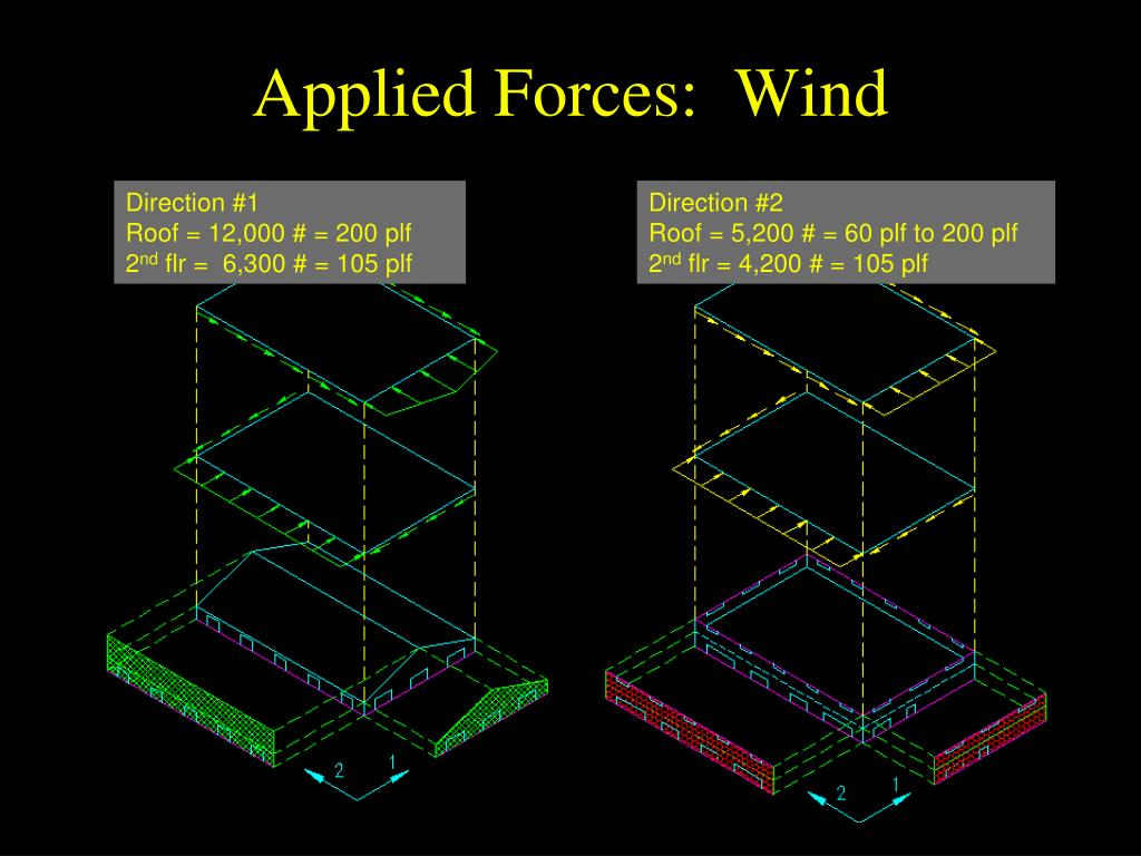 Applied Forces:  Wind