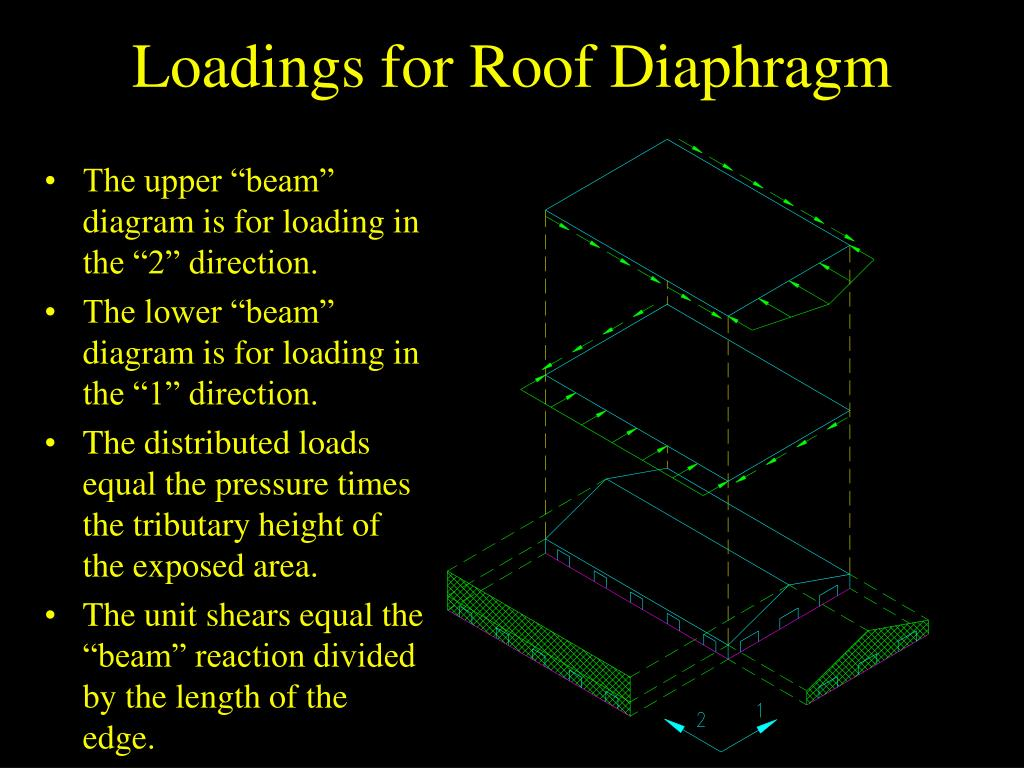 Loadings for Roof Diaphragm