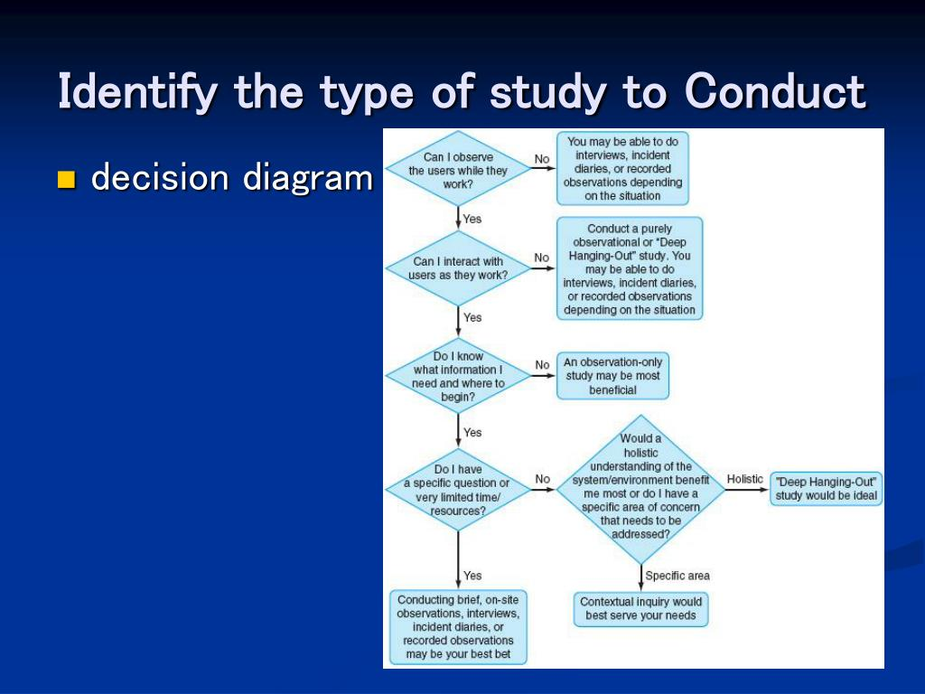 Identify the type of study to Conduct