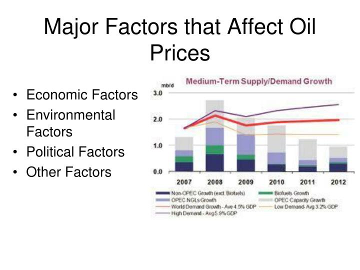 Major factors that affect oil prices